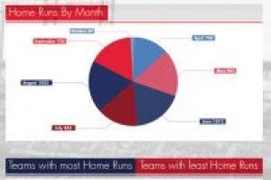 Home Runs in the 2016 MLB Regular Season(Visualized)